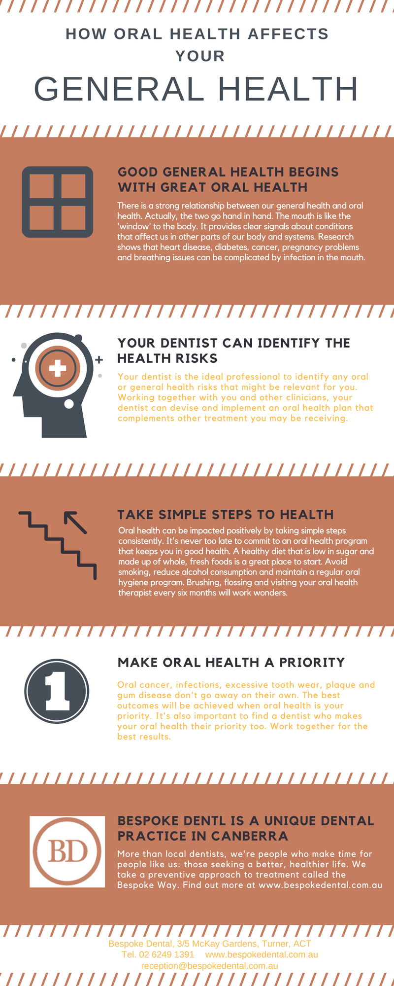 oral and general health links